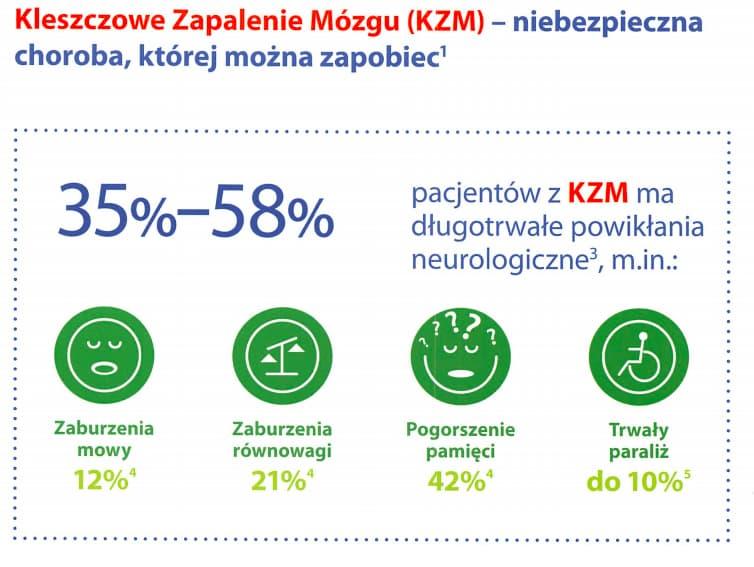 Kleszczowe zapalenie mózgu (KZM) - powikłania