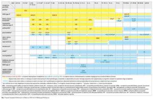 Program szczepień ochronnych 2018