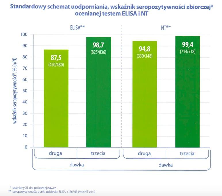 KZM - skuteczność szczepionki firmy Pfizer FSME Immun